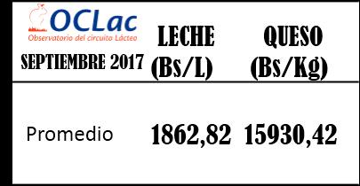 Precio Promedio de Leche y Queso en Venezuela Septiembre 2017