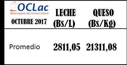 Precio Promedio de Leche y Queso en Venezuela Octubre 2017
