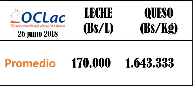 Precios Promedio de Leche y Queso 26 de Junio 2018
