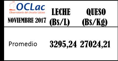 Precio Promedio de Leche y Queso en Venezuela 07 Noviembre 2017