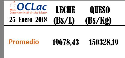 Precios de Leche y Queso. Enero 25 2018