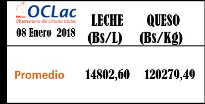 Precios Promedio de Leche y Queso Enero 08-2018